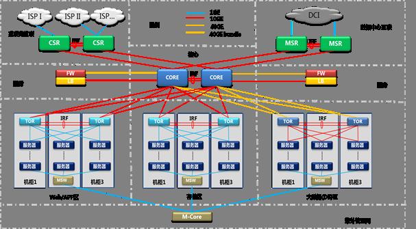 互联网视频服务器解决方案
