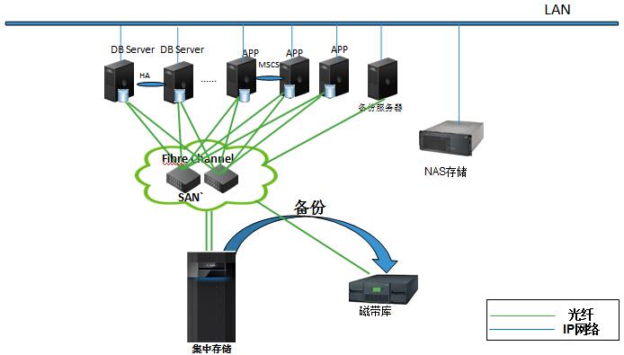 数据集中存储与备份方案