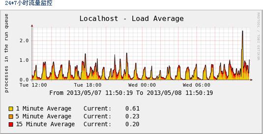 香港服务器托管24*7小时流量监控