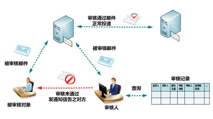 除了提供透明化的邮件监控功能,全新iCoremail企业邮箱还增加了邮件审核功能