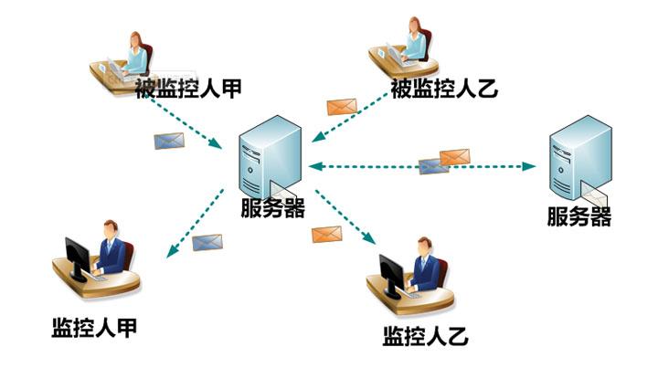 全新iCoremail企业邮箱,提供了自主定制化的邮件监控功能