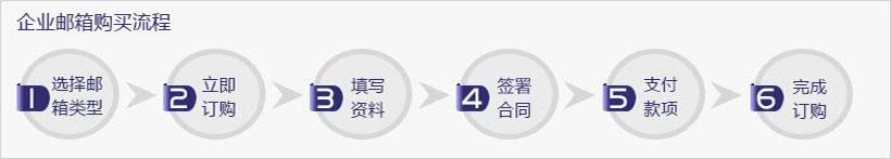 海外企业邮箱购买流程