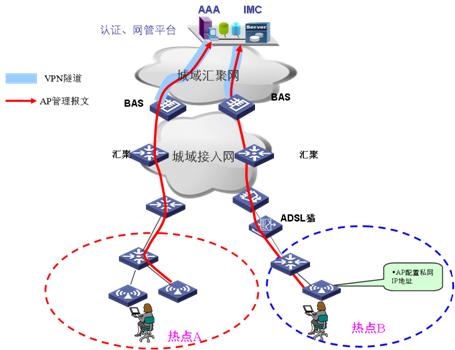 FAT AP组网方案