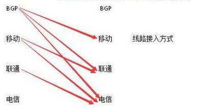 BGP线路