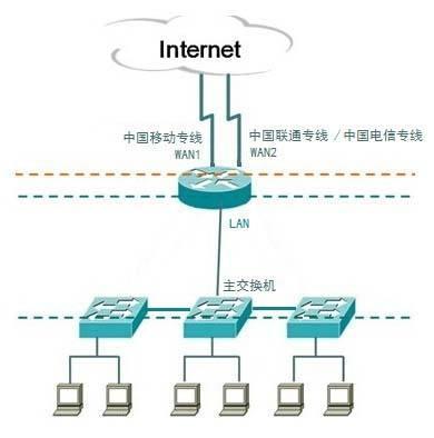 单线、双线和多线香港服务器有什么不同?