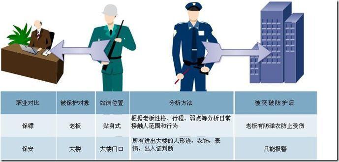 图 1.1 保镖和保安