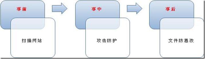 图 1.2 事件时间轴
