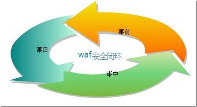 图 1.3 WAF安全闭环