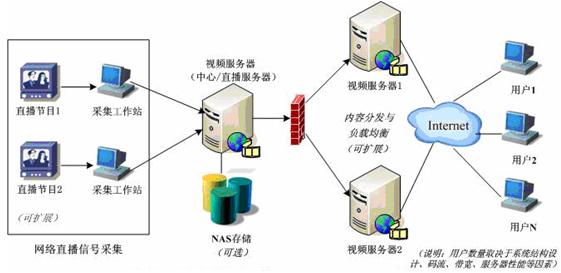 网络视频直播平台是如何搭建的