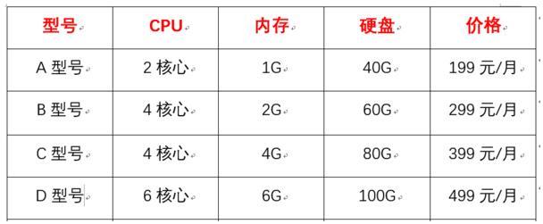 香港云服务器硬盘内存大升级,价格低至199!