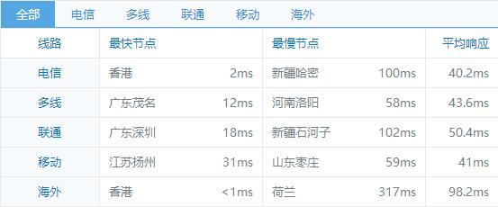 香港服务器访问速度