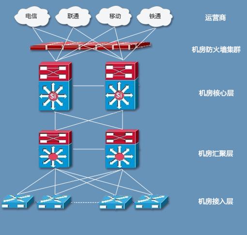 什么是BGP机房,国内BGP机房有哪些?