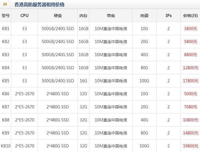 高防御香港服务器租用哪家好?