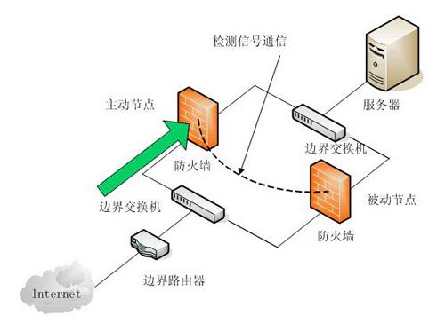 高防服务器中防火墙的功能在哪里?