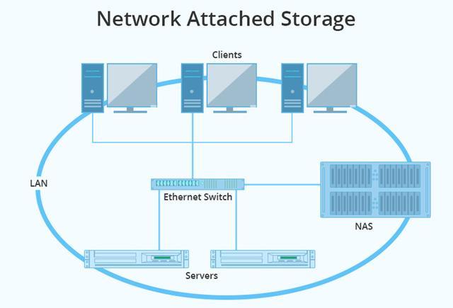 NAS和服务器那个更适合您?NAS和服务器优劣详解?
