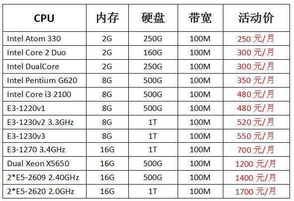 天下数据美国特价服务器低至250元/月