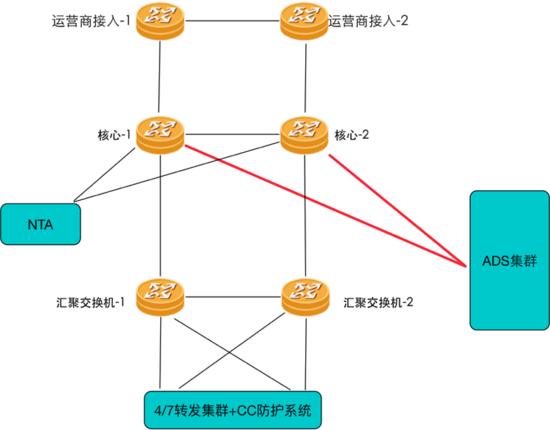 高防DNS解析