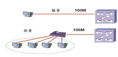 美国服务器租用百兆独享与百兆共享带宽有什么区别