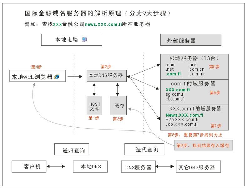 国际金融域名服务器dns解析的原理和详细步骤