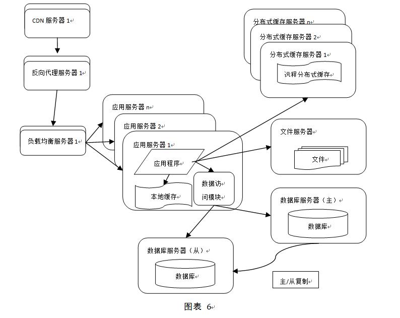 详解大型网站系统的特点和架构演化发展历程