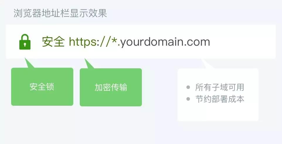 HTTPS 正在成为网站的标配,你的独立站加密了吗?