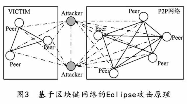 基于区块链网络攻击的方式原理详解