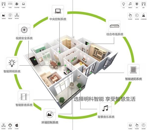 智能家居系统服务器搭建