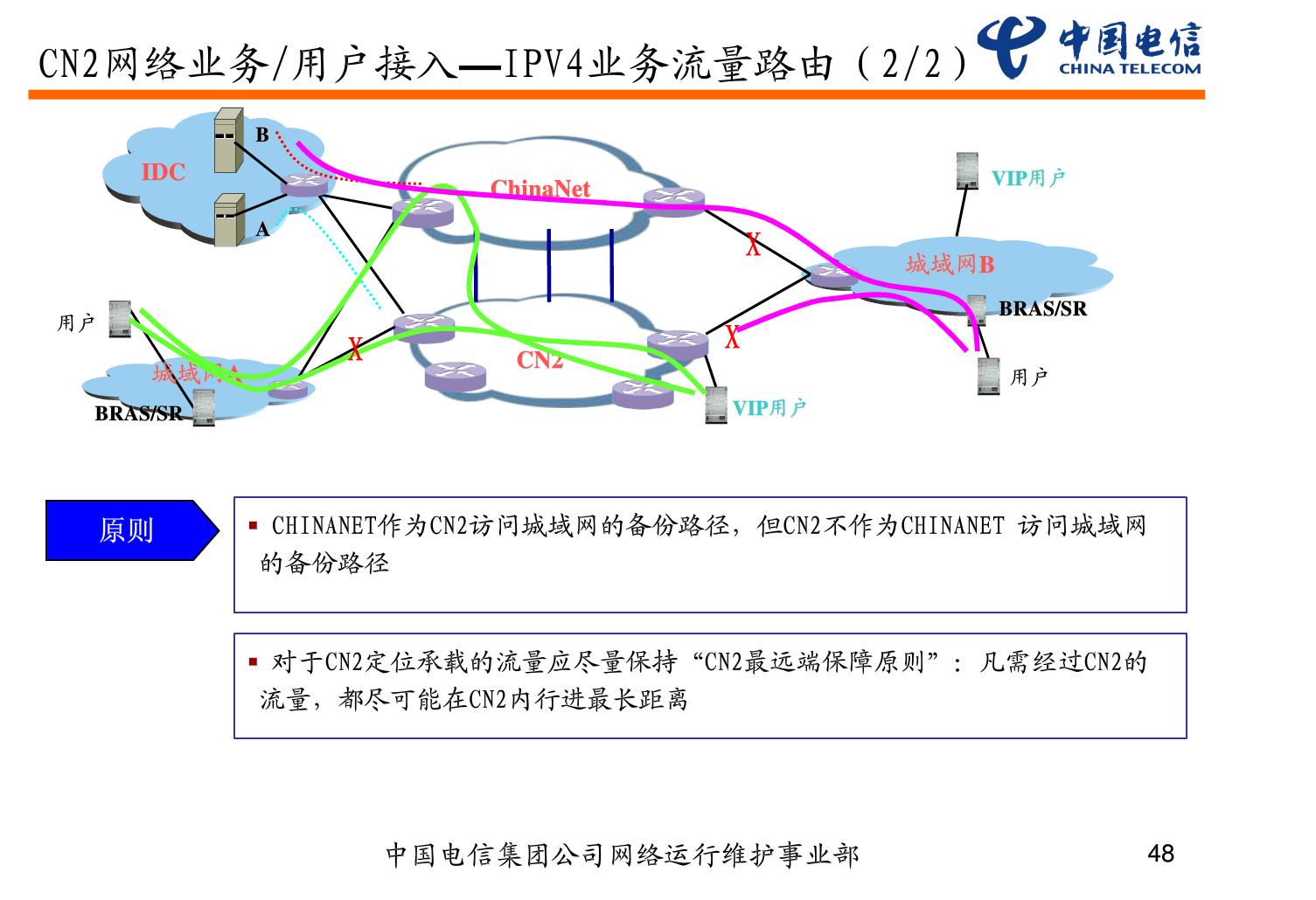 中国电信CN2介绍