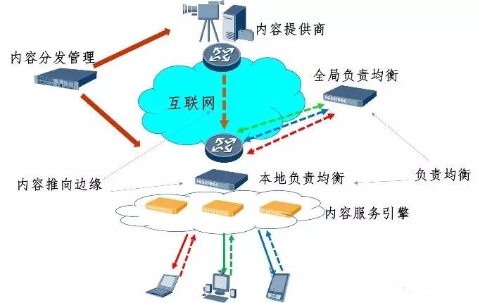 流媒体应用中CDN的基本架构