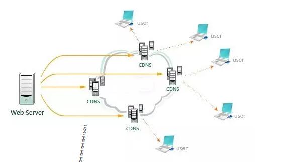 CDN负载均衡技术