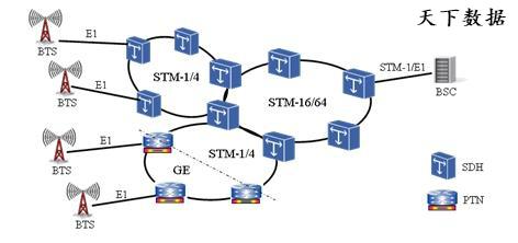 PTN与SDH的区别和联系详细介绍