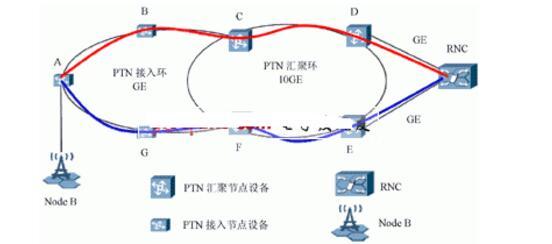 ptn技术及其原理详解