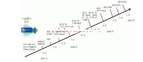 PTN技术发展历程