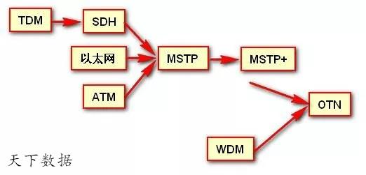 SDH、MSTP、OTN与PTN的区别和联系