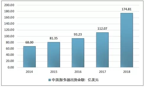 2014-2018年中国服务器销售金额走势-天下数据idcbest.com