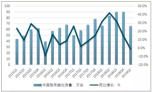 2015-2019年Q1中国服务器分季度出货量及其增速-天下数据idcbest.com