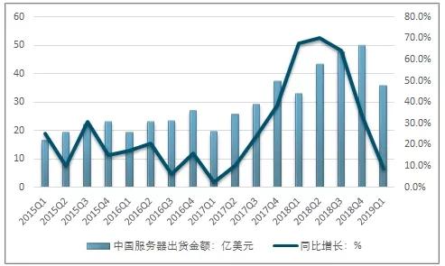 2015-2019年Q1中国服务器市场分季度销售金额及其增速-天下数据idcbest.com