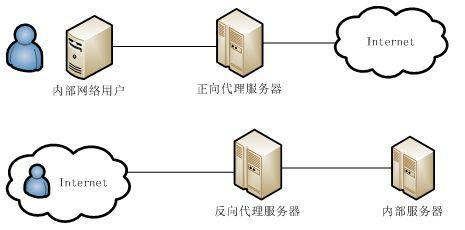 正向与反向代理服务器差别