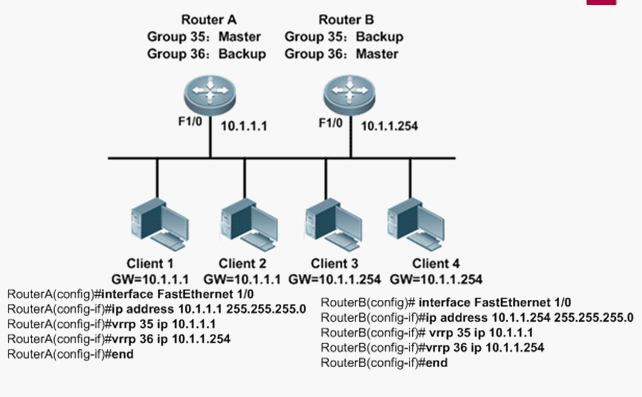 VRRP基本配置教程