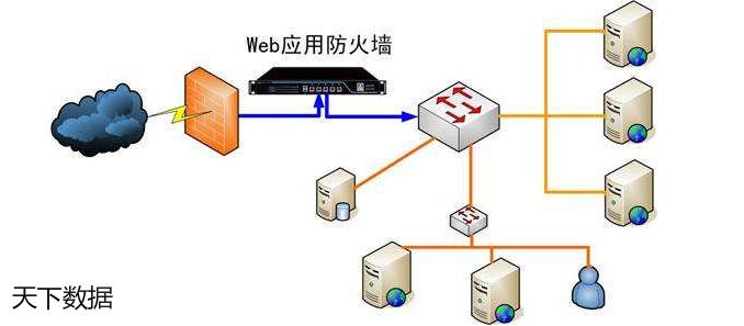Web防火墙与软件防火墙哪个好,两者的区别