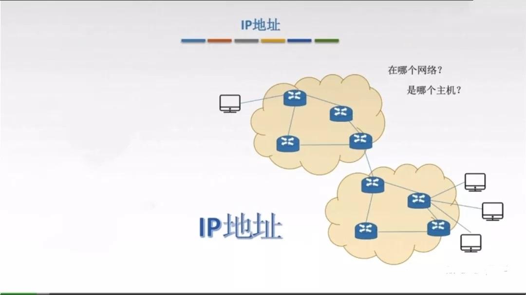 IPV4地址与MAC相比灵活性较高