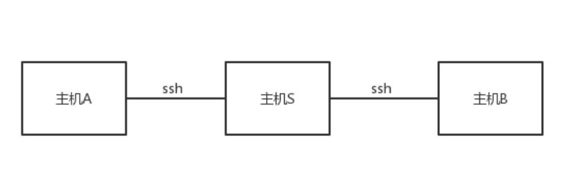 租用香港云服务器搭建SSH反向隧道教程