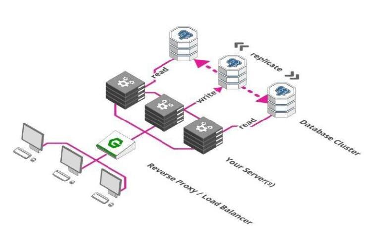 如何保证服务器可以支持百万用户访问?