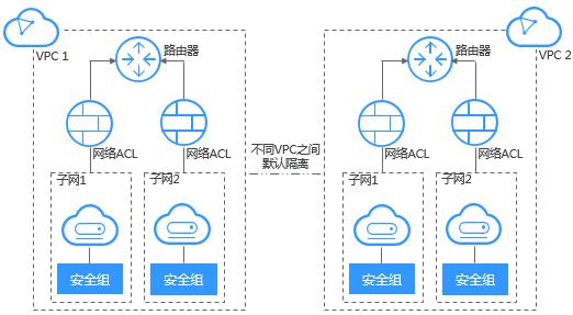 虚拟私有云VPC的优势-安全可靠