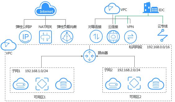 虚拟私有云VPC的优势-互连互通
