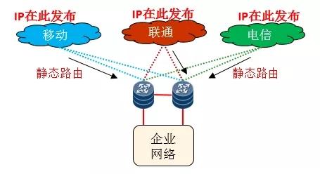 动态BGP和静态BGP的含义与区别