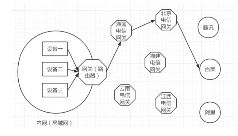 内网、外网、宽带、带宽、流量、网速之间的区别与联系