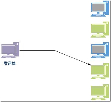 BGP AnyCast