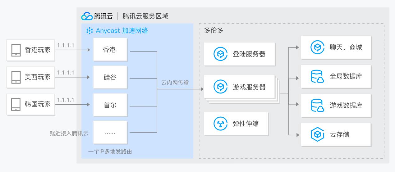 腾讯云 Anycast 公网加速 AIA应用场景-游戏加速