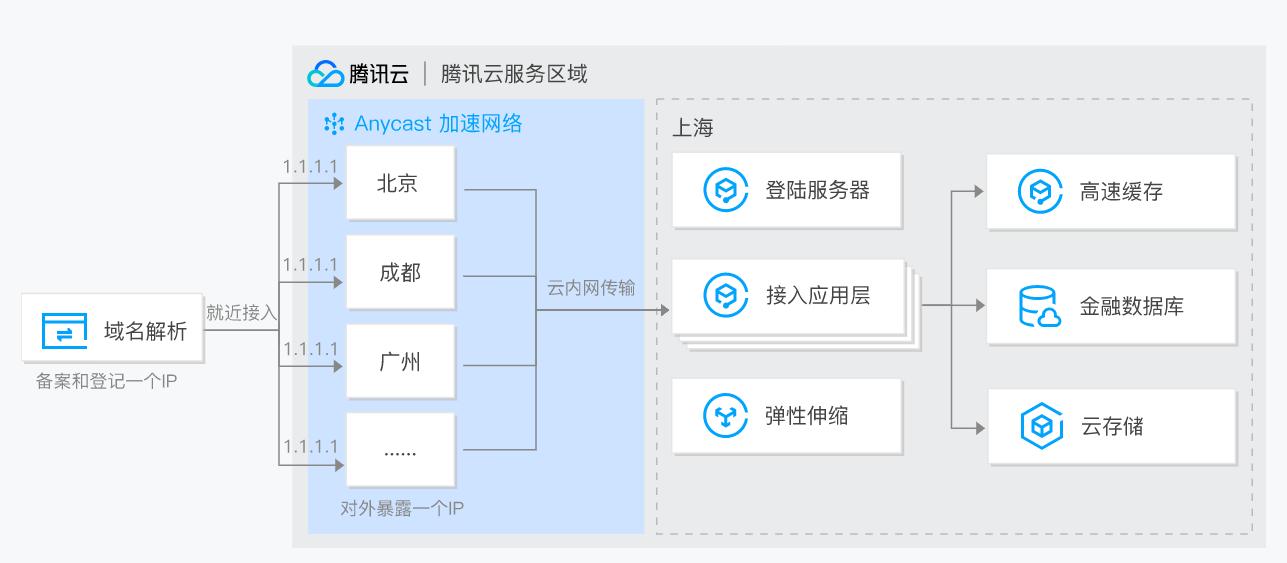 腾讯云 Anycast 公网加速 AIA应用场景-金融服务